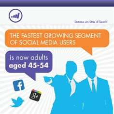 The fastest growing segment of social media users is now adults aged 45-54.