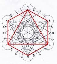 Resultado de imagen para geometría Sagrada el significado divino del número 64