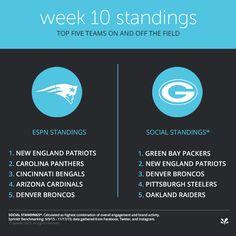 NFL social media standings