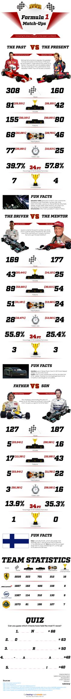 Formula One is famous for having some of the biggest rivalries in sport such as Senna and Prost, Hunt and Lauda and eve n right now with Hamilton and Rosberg. But what if we could take some of F1's greatest drivers and match them up with the best of today? The folks at Car Leasing Made Simple have done just that. Below we see the greatest of all time, Michael Schumacher go head-to-head with Ferrari new boy, Sebastian Vettel. They've also pitted the apprentice against the mentor with Lewis…