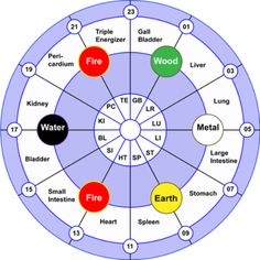 The Chinese Clock Does Not Make Mistakes – Discover Which Organ In Your Body Does Not Work Well
