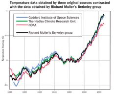 Plot contrasting the temperature data obtained by three original sources (NOAA, Goddard Institute of Space Sciences, and The Hadley Climate Research Unit of the University of East Anglia) with the data obtained by Richard Muller's Berkeley group, which was originally attempting to deny the evidence of global warming, but found that in fact the original data were correct and the planet is getting warmer.