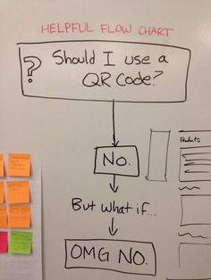 Flowchart to help you decide whether to use a QR Code