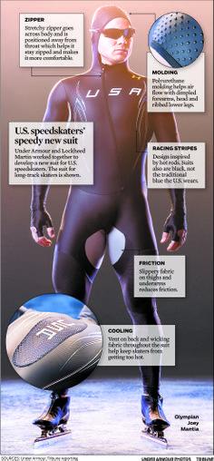Graphic: A look at the new U.S. speedskating apparel - chicagotribune.com (Jan. 16, 2014)