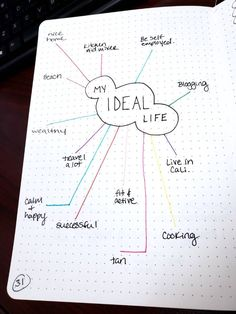 14 Genius Bullet Journal Ideas For A Better You And A Happier Life &; Our Mindful Life 14 Genius Bullet Journal Ideas For A Better You And A Happier Life &; Our Mindful Life Cyra. hro CyraRdn […] and fitness college Bullet Journal Inspo, Bullet Journal Doodles, Bullet Journal Aesthetic, Bullet Journal Notebook, Bullet Journal Ideas Pages, Journal Prompts, Journal Pages, Bullet Journal Goals Page, Bullet Journal Habit Tracker Layout