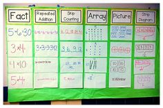 Math Anchor Chart: Fact, array, strip diagram, all in one board! Use for Number and Operations part E Math Charts, Math Anchor Charts, Strip Diagram, Fifth Grade Math, Fourth Grade, Grade 3, Second Grade, Math Homework Help, Math Multiplication