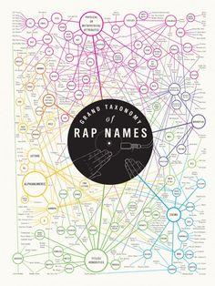 Rapper Names Taxonomy