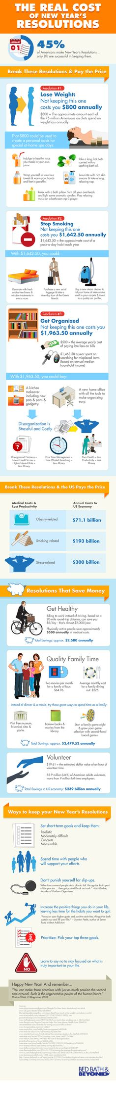 The Real Cost of New Year's Resolutions #Infographic