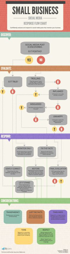 Small business & Social Media #infographic