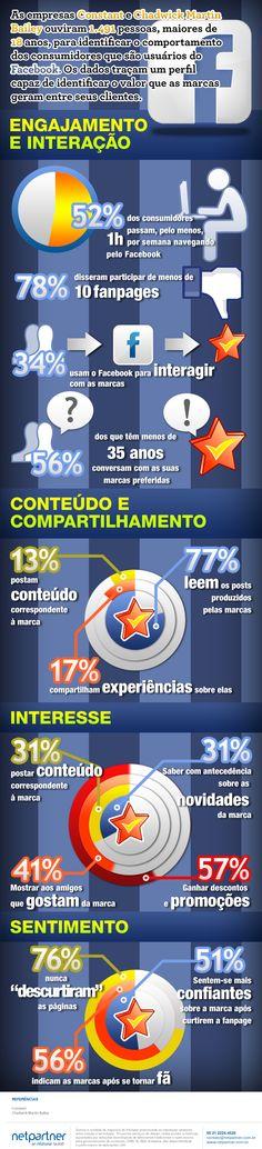 Comportamento dos consumidores no Facebook.