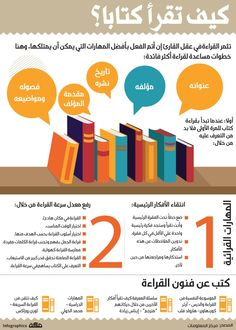 Reading Motivation, Vie Motivation, Tafsir Coran, Self Development Books, Human Development, Mental Map, Life Skills Activities, Business Notes, Book Qoutes