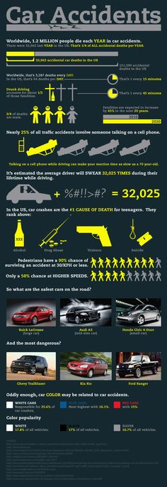 A Few Facts About Car Accidents... Got good car insurance? ;) http://save364.com lets you save time by comparing rates quickly.