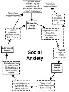 social anxiety and the self-fulfilling prophecy. Get your free Social Anxiety Relief book on - http://www.social-anxiety-relief.com/