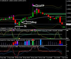 Fibo retracement 3 forex indicator