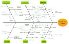 Service problem ishikawa diagram free service problem ishikawa ishikawa diagram example ccuart Choice Image