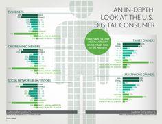 The Digital Customer