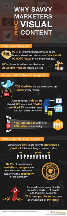 Why Use #VisualContent [#Infographic]