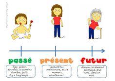 Great examples of passé compose, futur & présent.