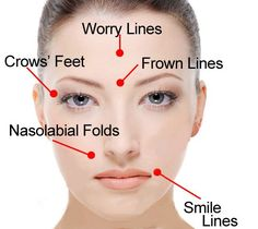 Want to look younger? Use face exercises to reverse the years in your appearance. Effective facial gymnastics workouts for restoring a radiant face skin and to reduce and eradicate wrinkles Face Facial, Face Skin, Facial Scrubs, Facial Care, Yoga Sequences, Yoga Poses, Face Yoga Exercises, Facial Muscle Exercises, Workout Exercises