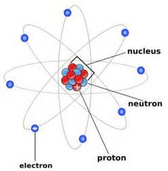 Labeled parts of an atom diagram chemistry pinterest labeled parts of an atom diagram chemistry pinterest worksheets chemistry and homeschool ccuart Images