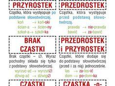 Hej Patrycja, znaleźliśmy tablice bliźniaczo podob... - WP Poczta Polish Language, Life Hacks, Study, Journal, Education, Blog, Kids, Polish, Young Children