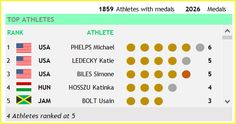 2016 Olympics - Top Athletes with Medal Tally - Olympic View - Gold Ranking Method