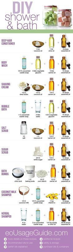 DIY spa infographic for Dry Skin - bath bombs, salt scrub, sugar scrub, body wash