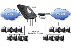 Panasonic pabx setup etisalat network line service in Dubai 0556789741