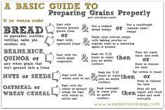 How to prepare grains. Grains, beans, nuts, & seeds are full of anti-nutrients and are difficult to digest unless you prepare grains properly. Grains have a special protection on them called phytic acid Gluten Flour Recipe, Flour Recipes, Sourdough Recipes, Natural Yeast Recipe, Good To Know, Did You Know, Provident Living, Nourishing Traditions, Alkaline Foods