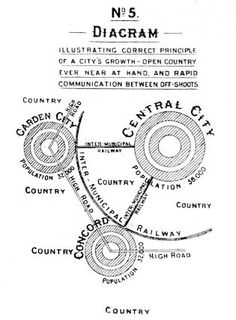 "Ebenezer Howard's influential 1902 diagram, illustrating urban growth through garden city ""off-shoots"" Garden City Movement, Cedric Price, Urban Design Plan, Modern Design, Urban Analysis, City Road, Central City, Built Environment, Urban Planning"