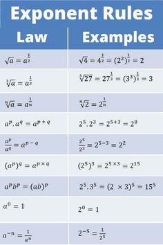 Gcse Math, Maths Algebra, Math Vocabulary, Calculus, Math Formula Chart, Algebra Formulas, Math Tutorials, Math Charts, Maths Solutions