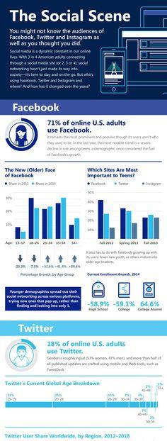 Interesting 2014 #SocialMedia user stats Facebook, Instagram, Twitter (infographic)