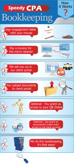 Online Bookkeeping - How It Works - Great Infographic!