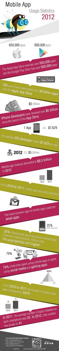 Mobile Apps Usage  Stats 2012  Stay tune with us for Apps showcase and case study