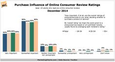 YouGov-Purchase-Influence-Consumer-Review-Ratings-Dec2014