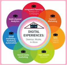ORM Dubai, a perfect service agency/company to excel your brand name on the top of search engines. Experts at Digital Media, SEO, Reputation Management in Dubai. Marketing Branding, Email Marketing, Content Marketing, Social Media Marketing, Digital Marketing, Reputation Management, Digital Media, Search Engine, Brand Names