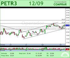 PETROBRAS - PETR3 - 12/09/2012 #PETR3 #analises #bovespa