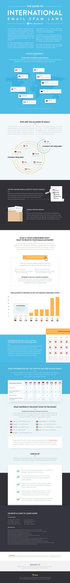 The Ultimate Guide to International Email Law [Infographic] – Litmus Software, Inc.