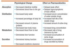 Charts & Figures: Pharmacokinetics in the Elderly