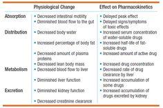 Charts Figures: Pharmacokinetics in the Elderly Optometry School, Pharmacy School, Geriatric Nursing, Np School, Dental Hygiene School, Nursing School Notes, Pharmacology Nursing, Study Guides, Nursing Programs
