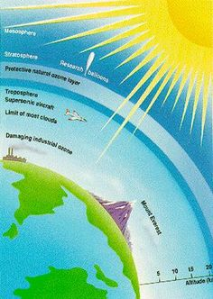Causes and Effects Ozone Depletion (in our Stratosphere) - the ...