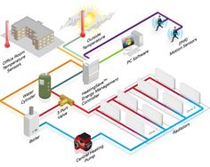 Small Business | Building Energy Management System | HeatingSave