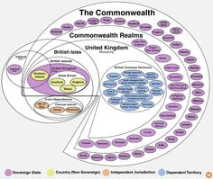 Confused about what the UK, GB, and the Commonwealth really mean and include? We've got you covered with this chart of the lands of the British Crown. Commonwealth, Chart Infographic, Infographics, British Fashion Brands, British Overseas Territories, World Government, Head Of State, Word Pictures, Historia