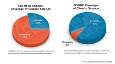 New Study: 72 percent of Fox News climate segments are misleading
