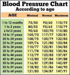 Blood Pressure Range, Blood Pressure Numbers, Normal Blood Pressure, Blood Pressure Remedies, Muscle Nutrition, Health And Nutrition, Health And Wellness, Gut Health, Nutrition Tips
