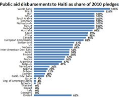 Haiti Earthquake Aid Facts | Center For Global Development