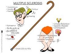 Multiple Sclerosis Multiple sclerosis (MS) is a potentially debilitating disease in which your body's immune system eats away at the protective sheath (myelin) that covers your nerves. Damage to myelin causes interference in the communication between your brain, spinal cord and other areas of your body. This condition may result in deterioration of the nerves themselves, a process that's not reversible.