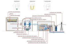 Production d'électricité par énergie nucléaire : Une réaction en chaîne de fission nucléaire est amorcée et contrôlée à l'intérieur du réacteur pour produire de l'électricité.
