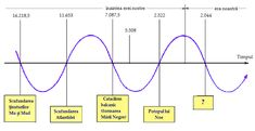 cicluri cosmice Line Chart, Atlanta