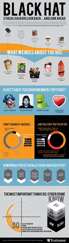 #Infographic: Ethical #Hackers Look Back... and Look Ahead in #BlackHat Survey